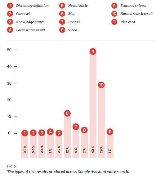 График с подробным описанием типов избранных фрагментов | Как голосовой поиск изменит SEO | Неон